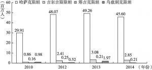 图6 中亚四国外国游客数量