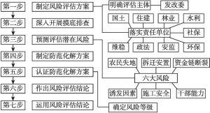 """图2 铜仁社会稳定风险评估的""""七步工作法"""""""