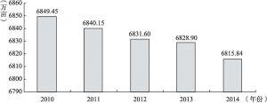 图1 2010~2014年全省耕地变化情况