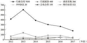 图2 近五年文献统计