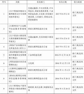 表4 部门规范性文件