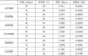表4 男生和女生六类策略使用情况的描述性统计
