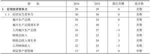 表4-5 2014~2015年山西省宏观经济竞争力指标组排位及变化趋势