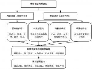 图4-1 供给侧结构性改革促进创新能力提升的路径