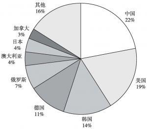 图8 针灸和新技术结合的WO专利申请主要国家/地区分布