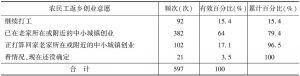 表2 贵州省农民工返乡创业意愿统计表