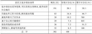 表3 贵州省农民工返乡创业动因