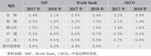 表1 各大机构对全球主要经济体GDP增速的预测