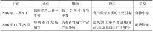 表1 2016年河南省两起影响较大的食品安全事件