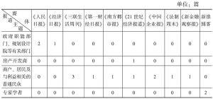 表4 异地媒体信息来源分类统计