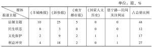 表7 广州本地都市报等媒体报道主题统计