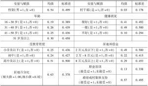 表2 变量定义与赋值