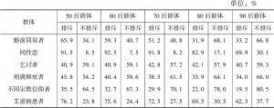 表6-2 不同年龄组的社会宽容水平