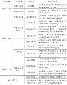 表2-1 海洋产业及海洋相关产业分类与概念