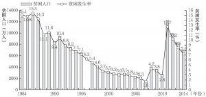 图2 1984~2014年中国农村贫困人口数量和贫困发生率变化图