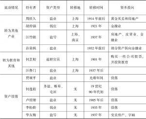 表3 清末扬州传统资本近代转化一览