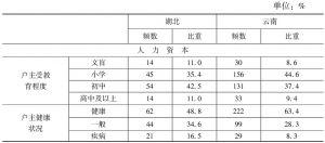 表2 湖北和云南农户生计资本状况