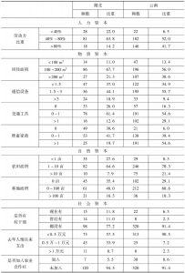 表2 湖北和云南农户生计资本状况-续表1
