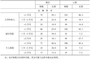 表2 湖北和云南农户生计资本状况-续表2