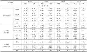 表4 不同生计资本下农户生计策略选择-续表1