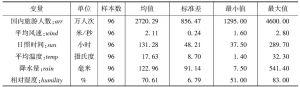 表1 描述性统计