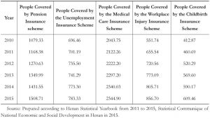 Table 2 The Number of Persons Covered by Various Insurance Schemes of Henan Province in recent years(10 Thousand People)