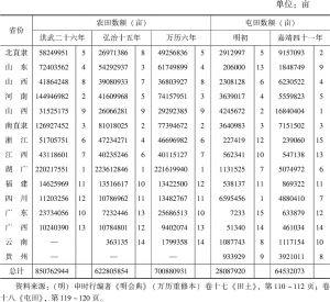 表2-9 明代不同时期各直省垦田面积及排名