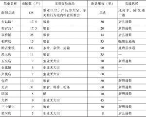 表6-3 清末南阳县城镇商业概况