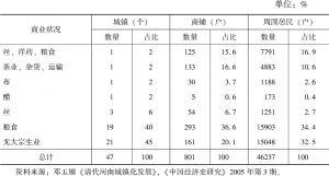 表6-5 清末南阳县商业状况统计