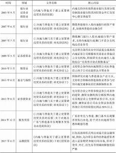 表2 CEPA及其补充协议涉及金融合作的政策一览
