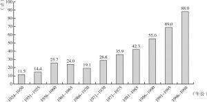 图3 不同出生年龄组接受高中阶段教育的比较