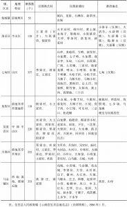 表9-8 20世纪80年代呈贡县聚落分类