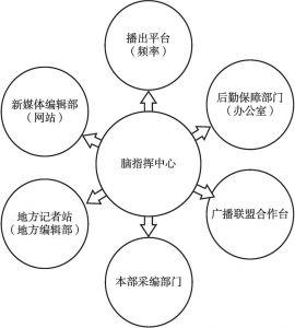 """图12 云广播平台""""脑指挥""""业务示意"""