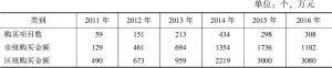表1 朝阳区政府购买社会组织服务项目情况