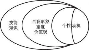 图2 胜任力的洋葱模型