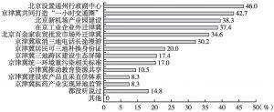 """图1 居民对""""京津冀协同发展""""相关举措知晓情况"""