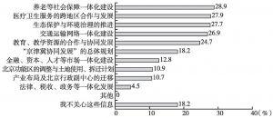 """图3 居民对""""京津冀协同发展""""事项参与意愿"""