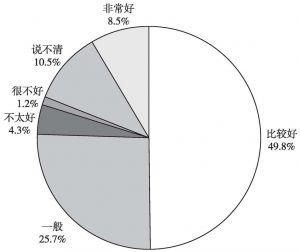 图4 居民对政策信息公开评价情况