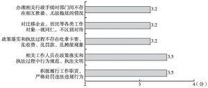 图6 居民对各项规划、政策推进实施中依法行政方面的评价