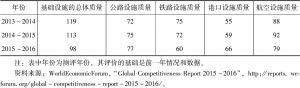 表7-2 巴基斯坦基础设施质量的世界排名