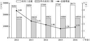 图5 2012~2016年农民工总量、外出农民工数及总量增长率