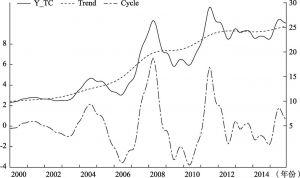 图4.6 用H-P滤波法对我国猪肉价格的趋势循环序列进行分解后的结果