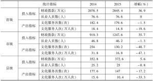 表3 2014~2015年实验基地文化馆投入产出指标均值