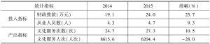 表4 2014~2015年实验基地文化站投入产出指标均值