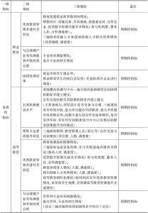 表1 京津冀教育协同发展评估指标体系初步框架-续表2