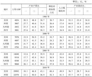 表1 四川省工业化指标的原始数据