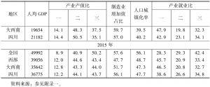 表1 四川省工业化指标的原始数据-续表