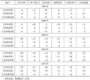 表5 云南工业化指标得分与全国、西部和大西南地区平均水平的比较