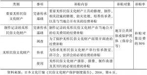 表1-5 日本无形民俗文化财产的补贴