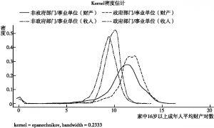 图5-3 分工作单位类型的Kernel密度曲线(城市)